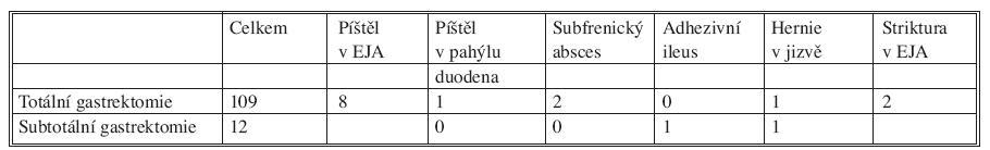 Seznam komplikací totální a subtotální gastrektomie za roky 2004–2008 Tab. 1. List of complications of total and subtotal gastrectomy during 2004–2008
