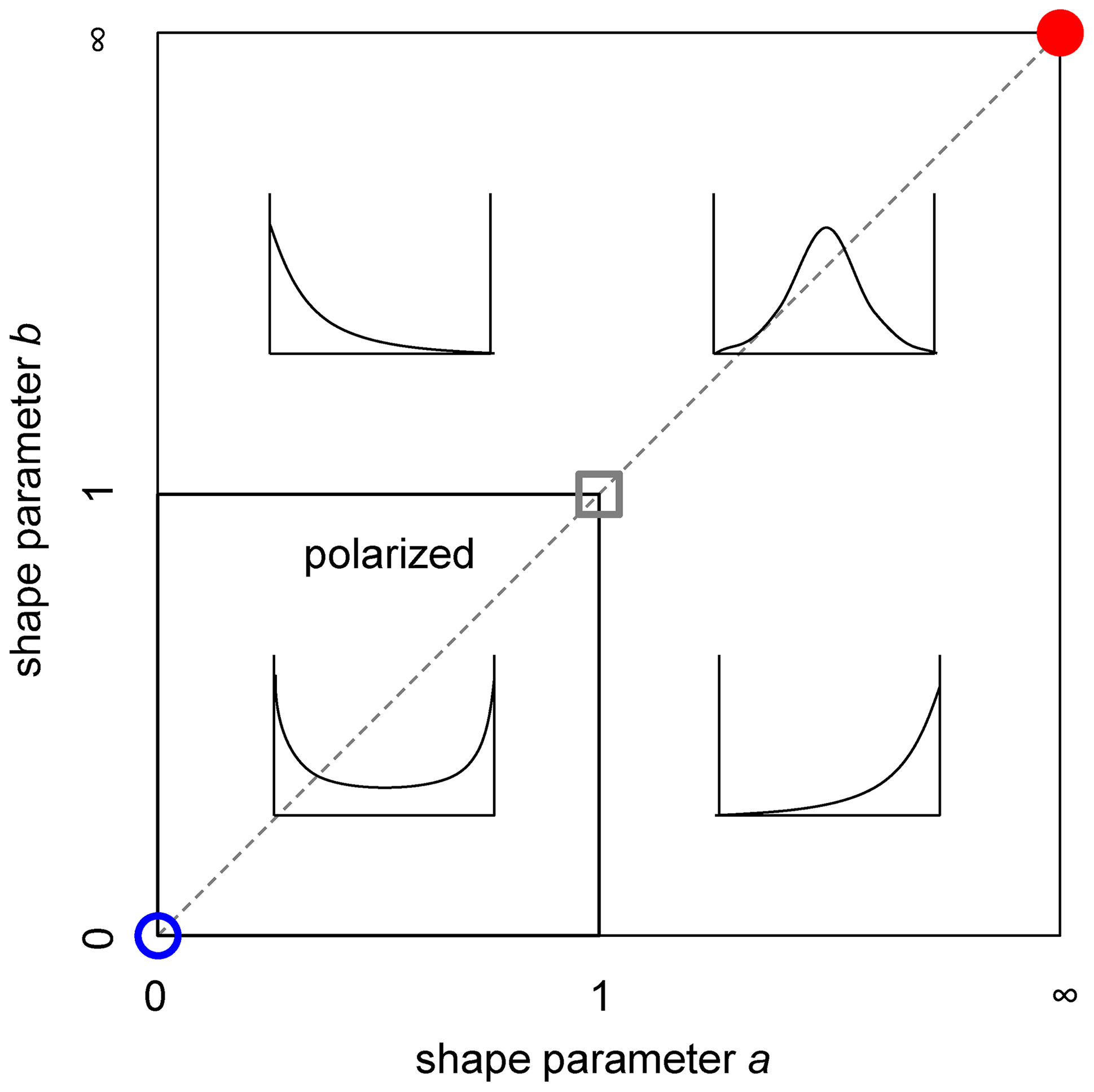 Shape classification in the terms of parameters <i>a</i> and <i>b</i>.