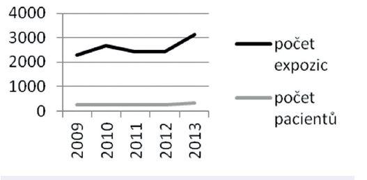 Počet pacientů a HB expozic
