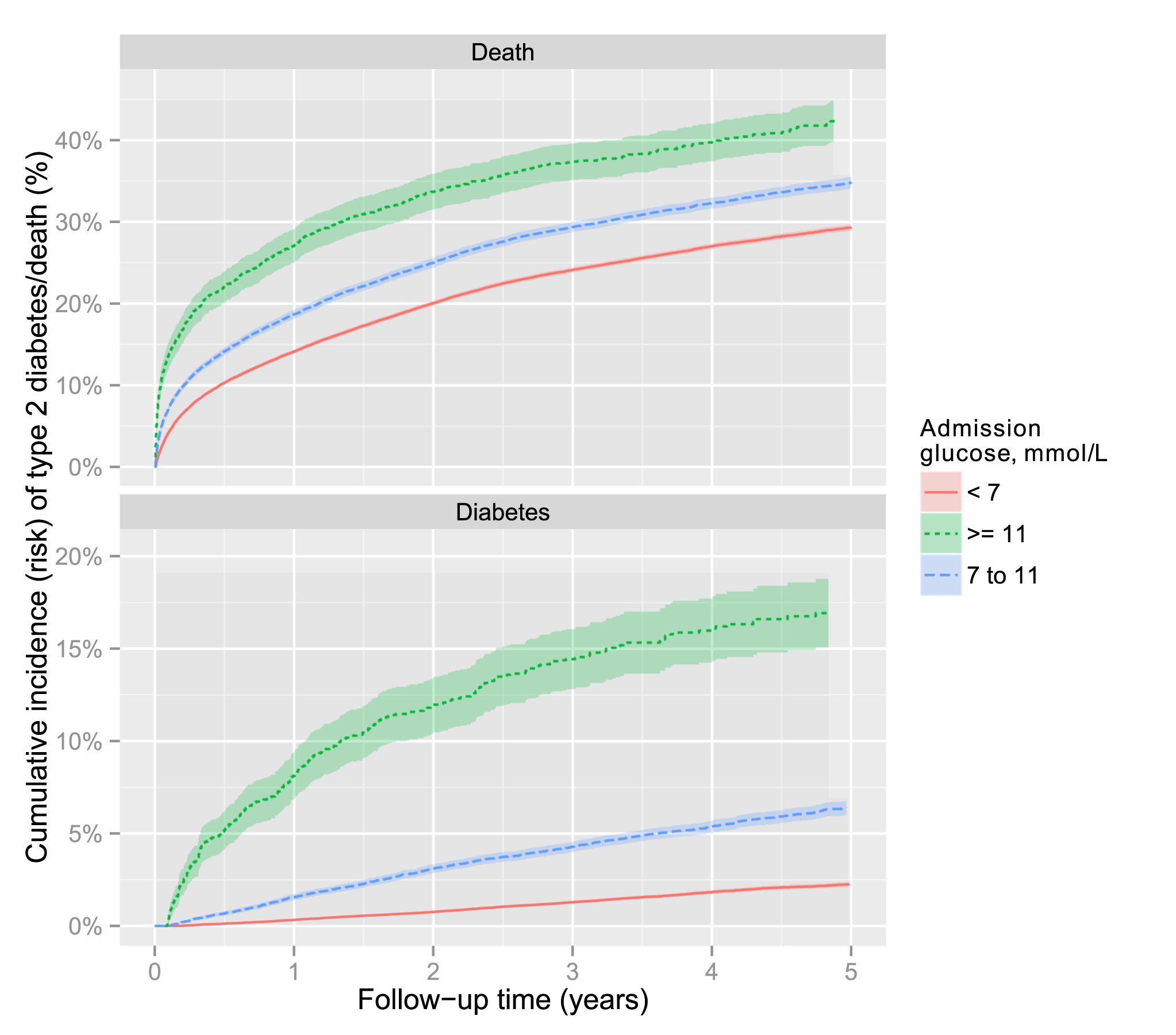 Cumulative incidence of mortality and type 2 diabetes by admission glucose.