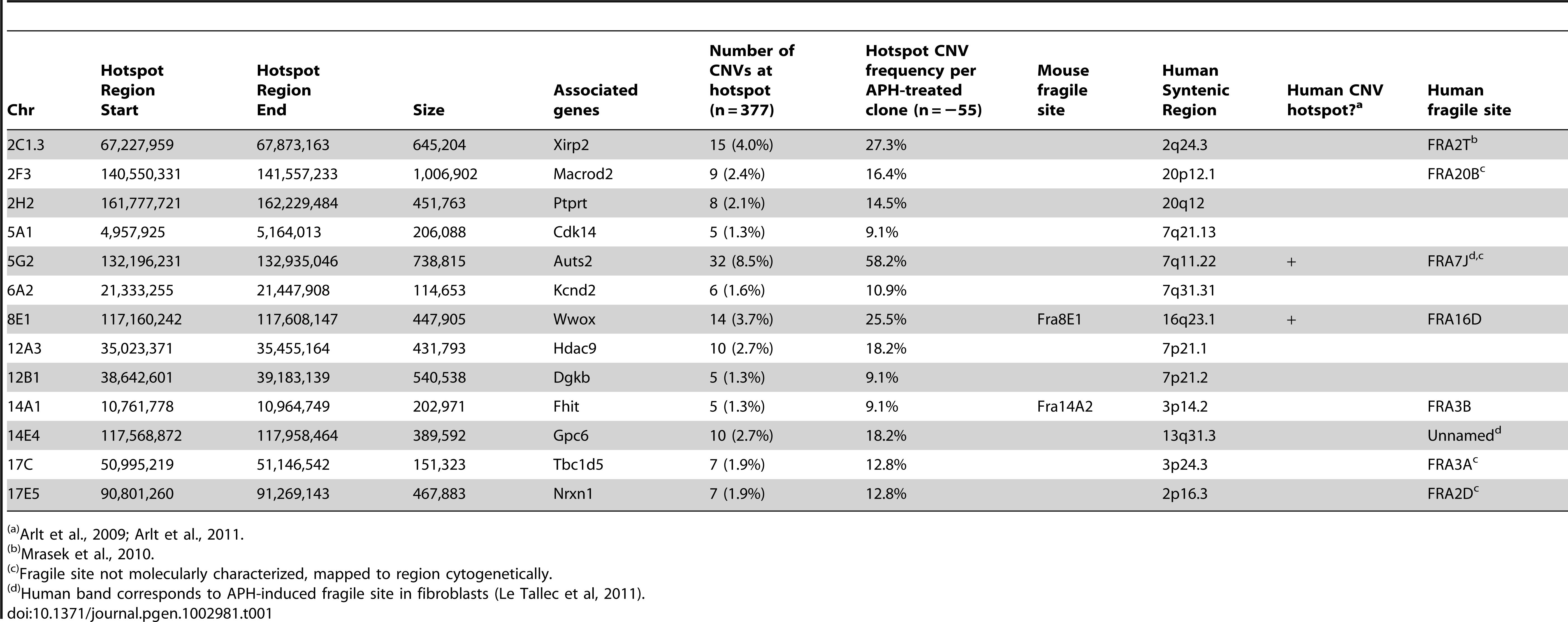 <i>De novo</i> CNV hotspots in mouse ES cells.