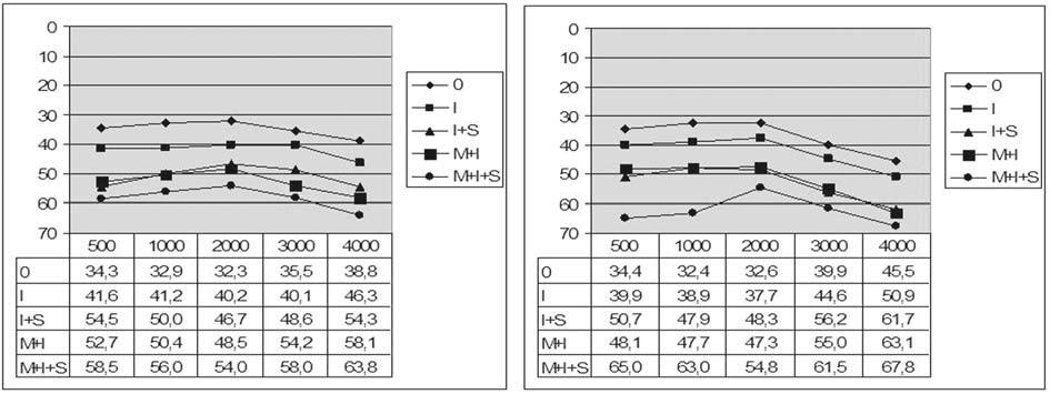 Graf 7a. Vzdušné vedení před a po operaci podle stavu středoušních kůstek.