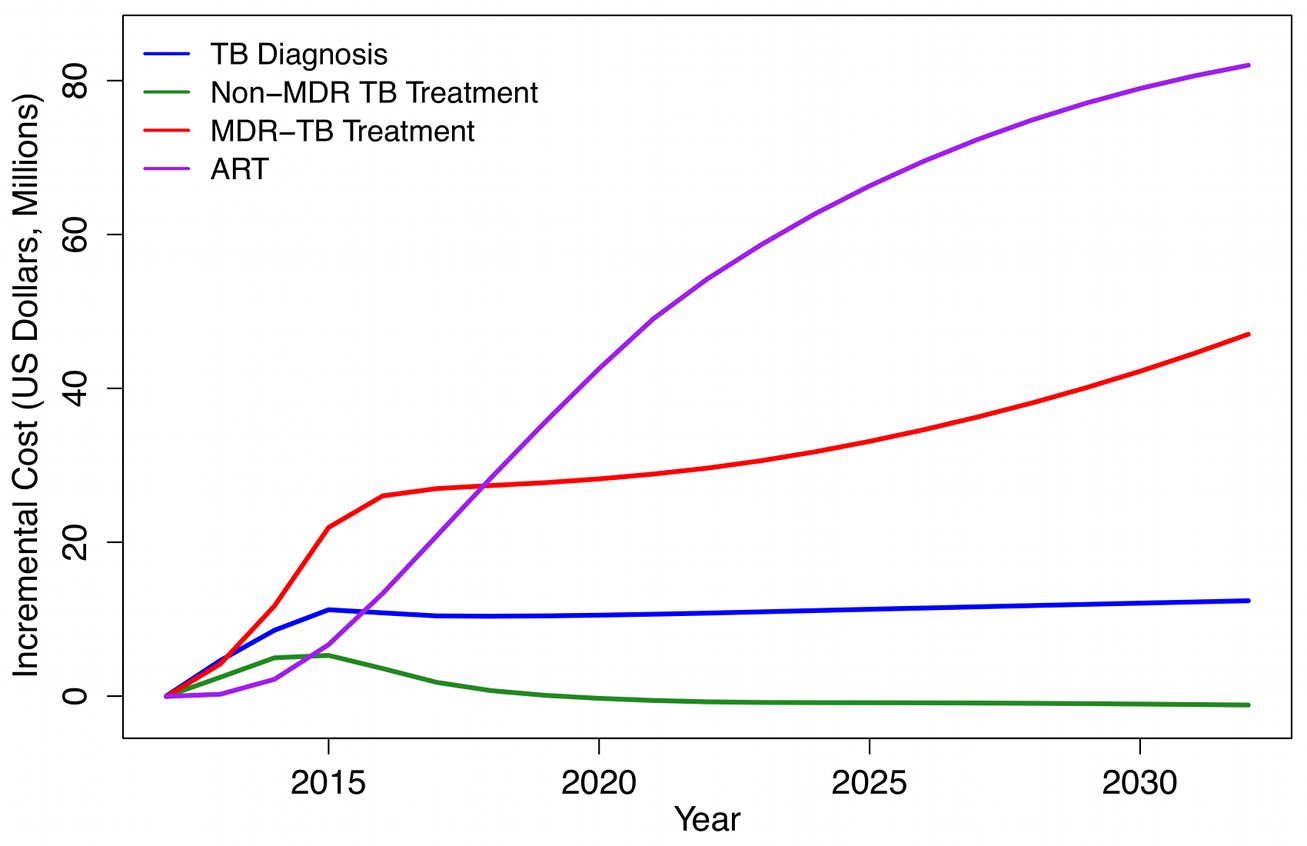 Incremental costs of Xpert strategy (based on US Xpert per-test cost) compared to status quo strategy, by cost category, 2012–2032 (2011 US dollars).