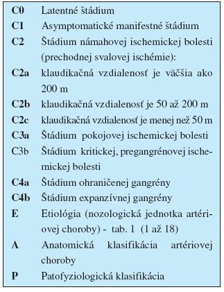 """Klinicko-etiologicko-anatomickopatofyziologická (""""CEAP"""") klasifikácia chronickej končatinovocievnej ischemickej choroby podľa Sekcie angiológov SLK (Gavorník P.)"""