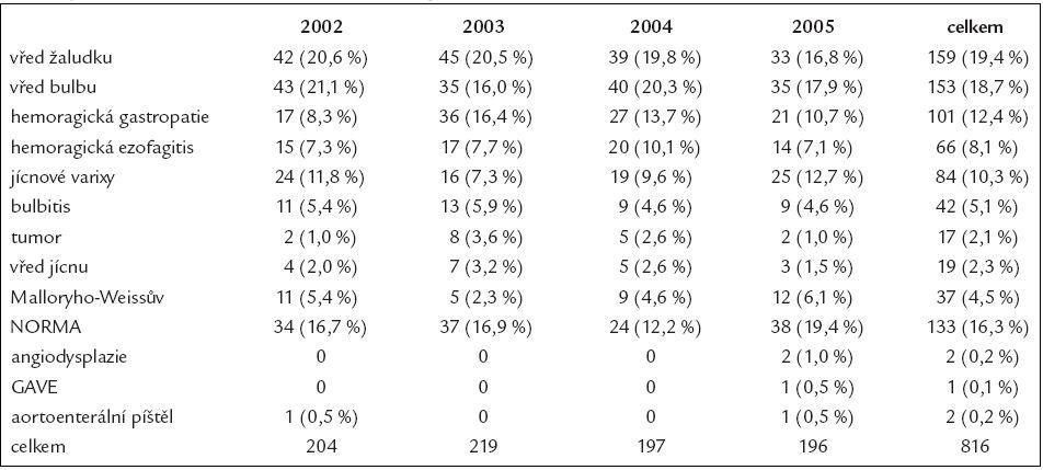 Přehled endoskopických nálezů u pacientů vyšetřených ve FN Ostrava v letech 2002–2005 pro klinické známky krvácení do horní části GIT (GAVE – gastric antral venous ectasia).
