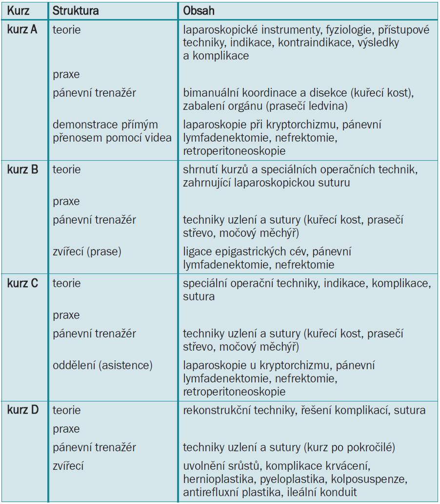 Tab. 2.6. Standardizované výcvikové kurzy laparoskopie a retroperitoneoskopie v urologii.