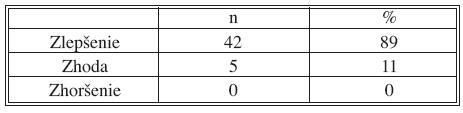 Vyhodnotenie zmeny kvality života v celom súbor pacientov Tab. 13. Evaľuation changes in quality of life in all group of patients