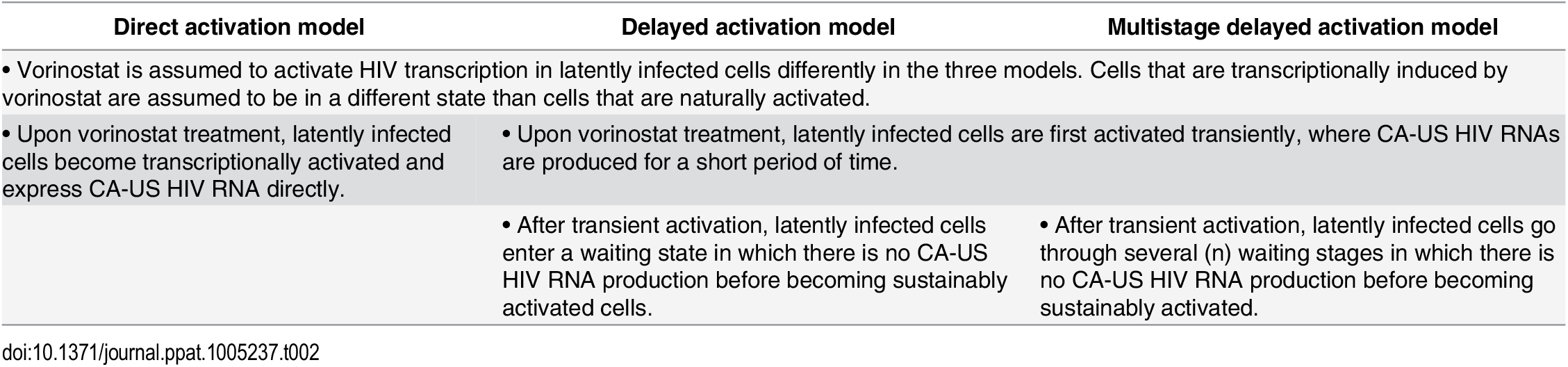 Comparison of assumptions made in the direct activation, the delayed activation, and the multistage delayed activation model.