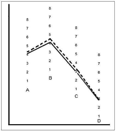 Kontrastná citlivosť vo fotopických podmienkach – porovnanie hodnôt u UVŠ asférických (Softec HD – čierna línia) a sférických (Softec I – prerušovaná línia). Hodnoty štatisticky nie sú signifikantné