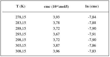Zistené hodnoty cmc a ln (cmc) meranej látky v 1 mol/l roztoku NaCl