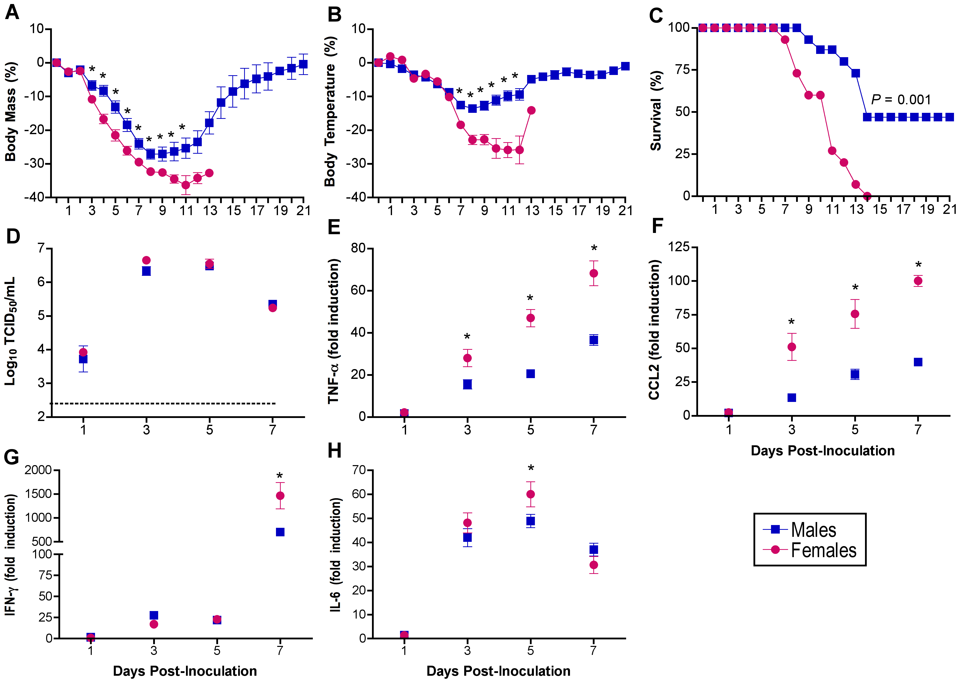 Influenza virus infection causes greater morbidity and mortality in females than males.