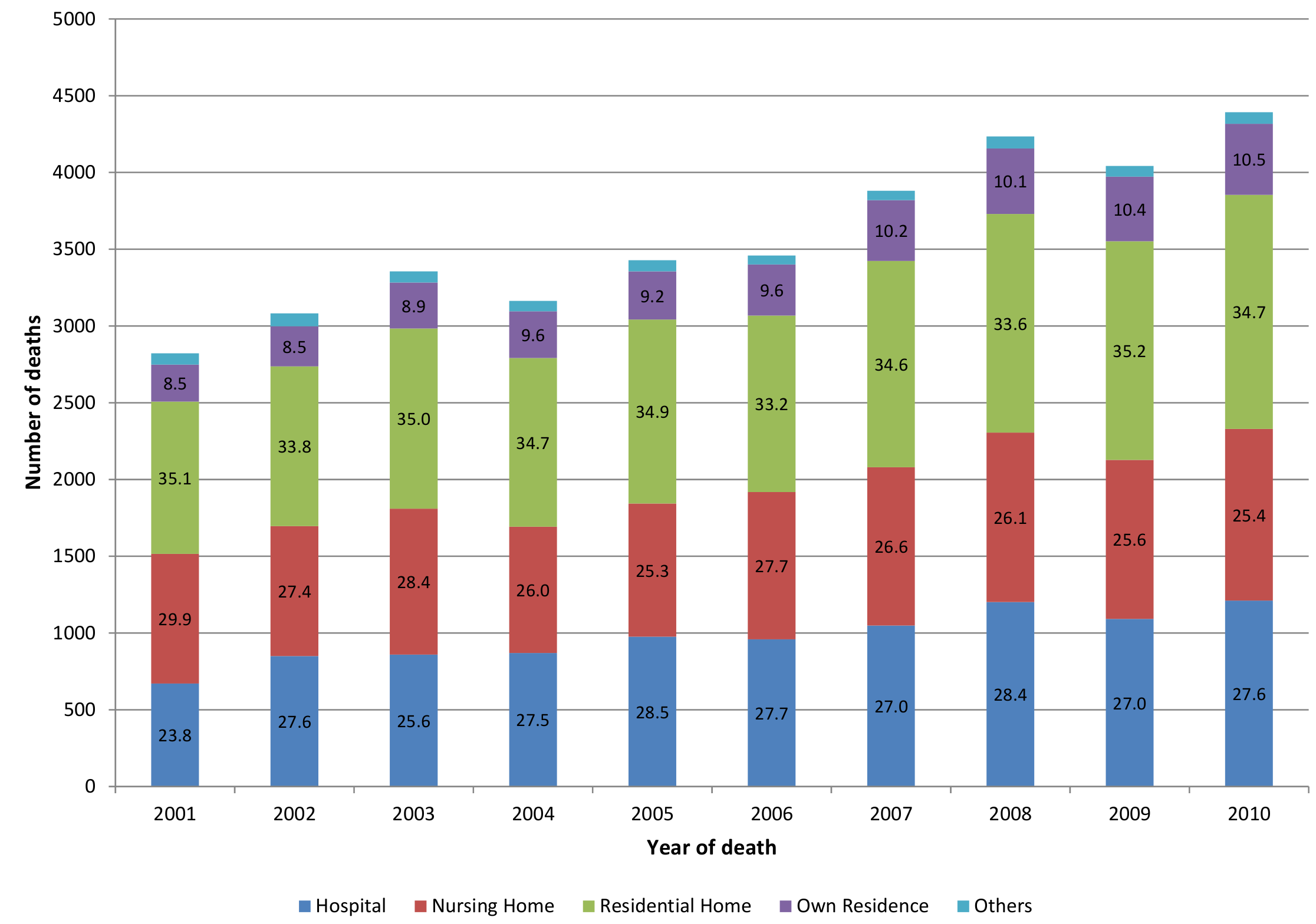 Centenarian deaths by place of death 2001–2010 (<i>n</i>, %). Bar number  = % proportion.