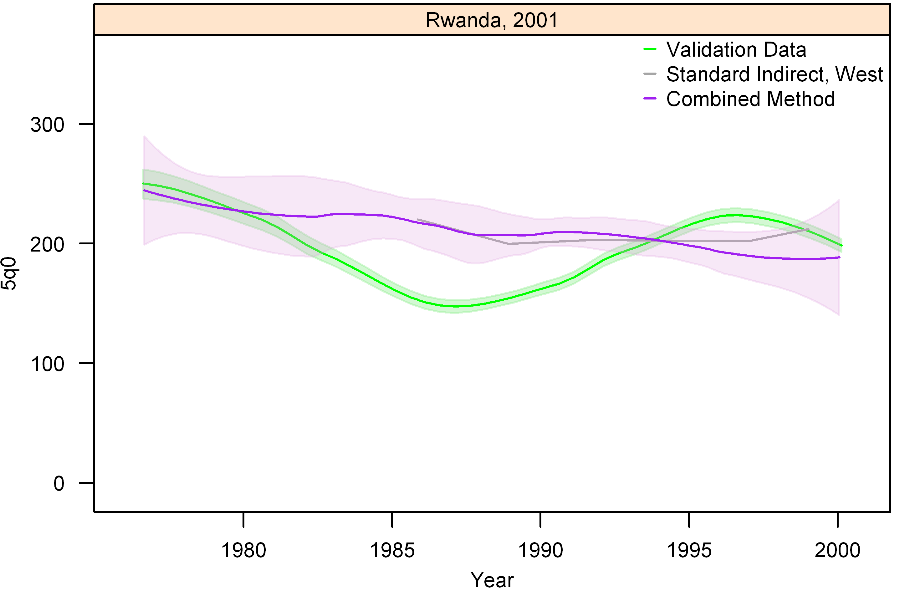 Graphs of estimates from summary birth histories using the best-performing combined method and the standard indirect (West) method. Section II, Rwanda, 2001.