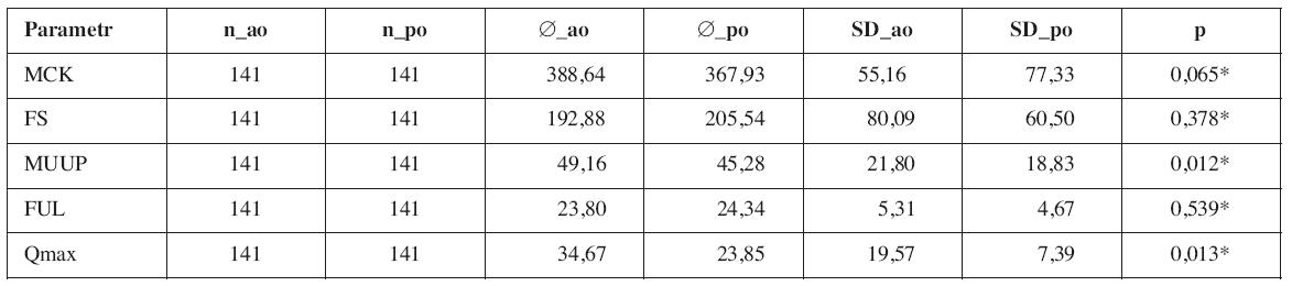 Porovnání průměrů urodynamických parametrů pacientů skupiny TVTTM před (_ao) a po (_po) operaci