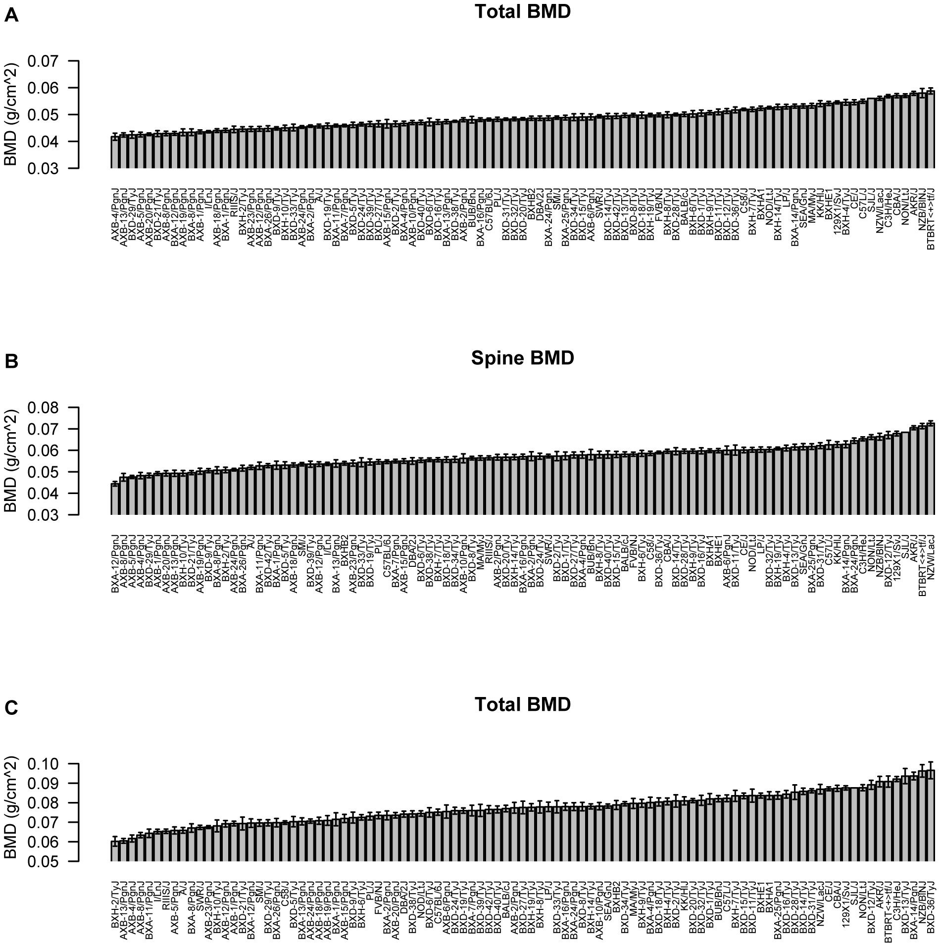 Characterization of bone mineral density (BMD) in the HMDP.