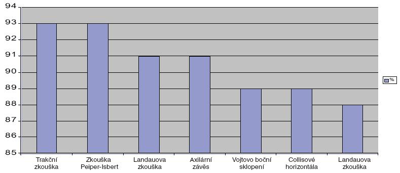 Specificita testů polohových reakcí. Polohový test %  Trakční zkouška 93  Zkouška Peiper-Isbert 93 Landauova zkouška 91  Axilární závěs 91 Vojtovo boční sklopení 89 Collisové horizontála 89 Collisové vertikála 88