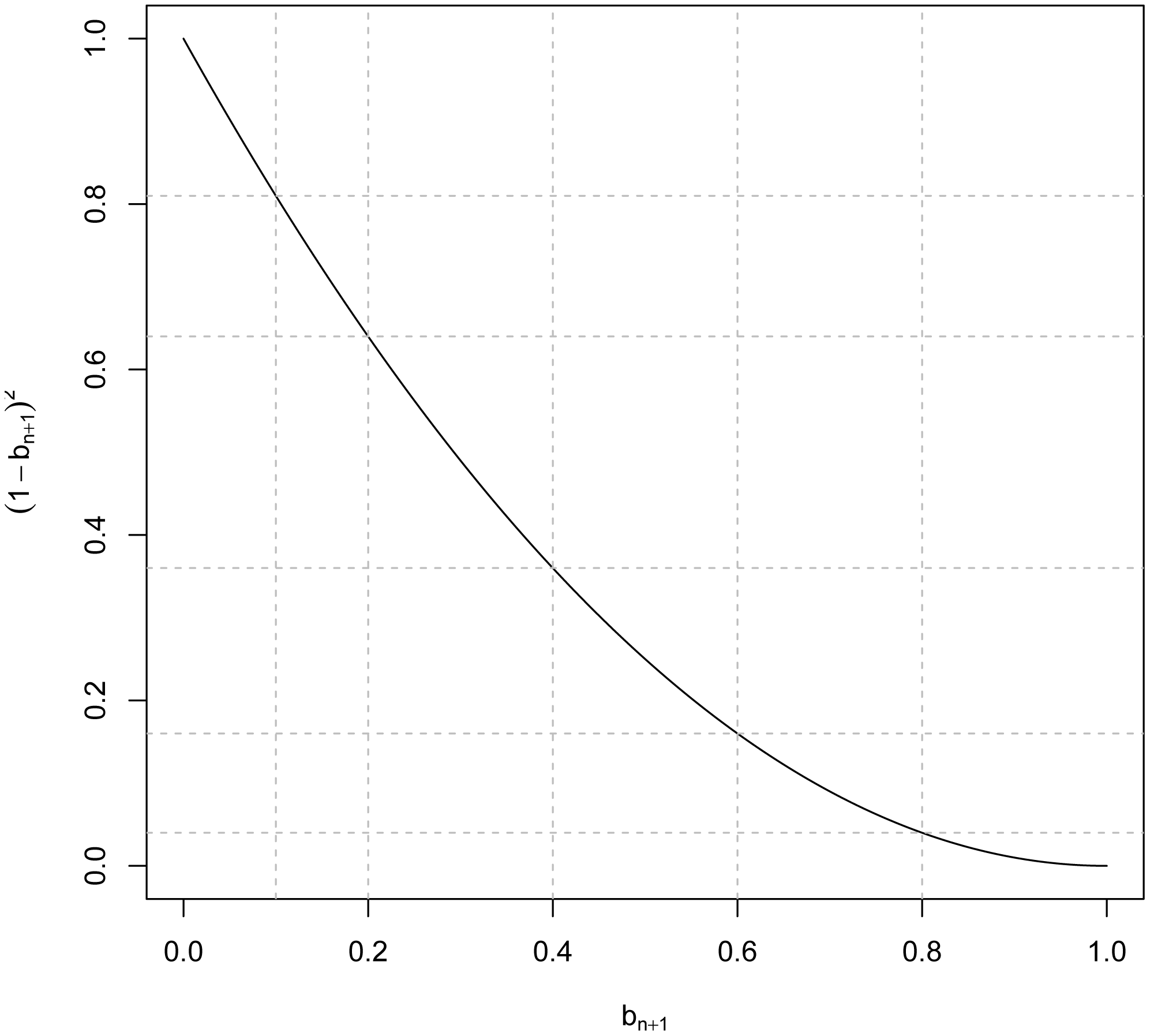 Minimum R<sup>2</sup> reduction factor, , due to imperfect linkage disequilibrium between markers and QTL versus values of the regression of genomic relationships realized at markers and at causal loci ().