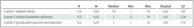 Výkony v TMR podle jednotlivých scénářů.