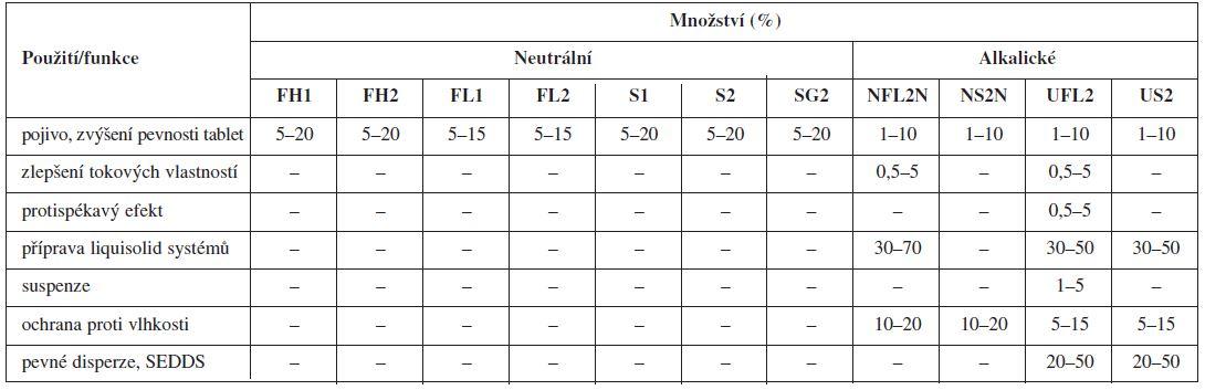 Možnosti použití jednotlivých typů Neusilinů<sup>® 92)</sup>