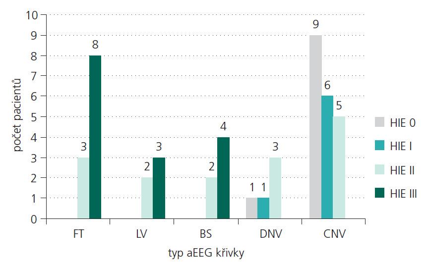 """Hodnocení aEEG křivky ve vztahu k závažnosti časného asfyktického syndromu. Novorozenci bez rozvoje HIE: 9 (90 %) s normální křivkou (CNV), 1 (10 %) s mírně abnormální křivkou (DNV), novorozenci s HIE I. stupně – 6 (86 %) s CNV, 1 (14 %) DNV, novorozenci s HIE II. stupně: 5 (34 %) s CNV, 3 (20 %) s DNV, 2 (13 %) křivka typu """"výboj-oploštění"""" (BS), 2 (13 %) s nízkovoltážní křivkou (LV), 3 (20 %) s plochou křivko u (FT), novorozenci s HIE III. stupně: 4 (27 %) s křivkou BS, 3 (20 %) s LV a 8 (53 %) s FT."""