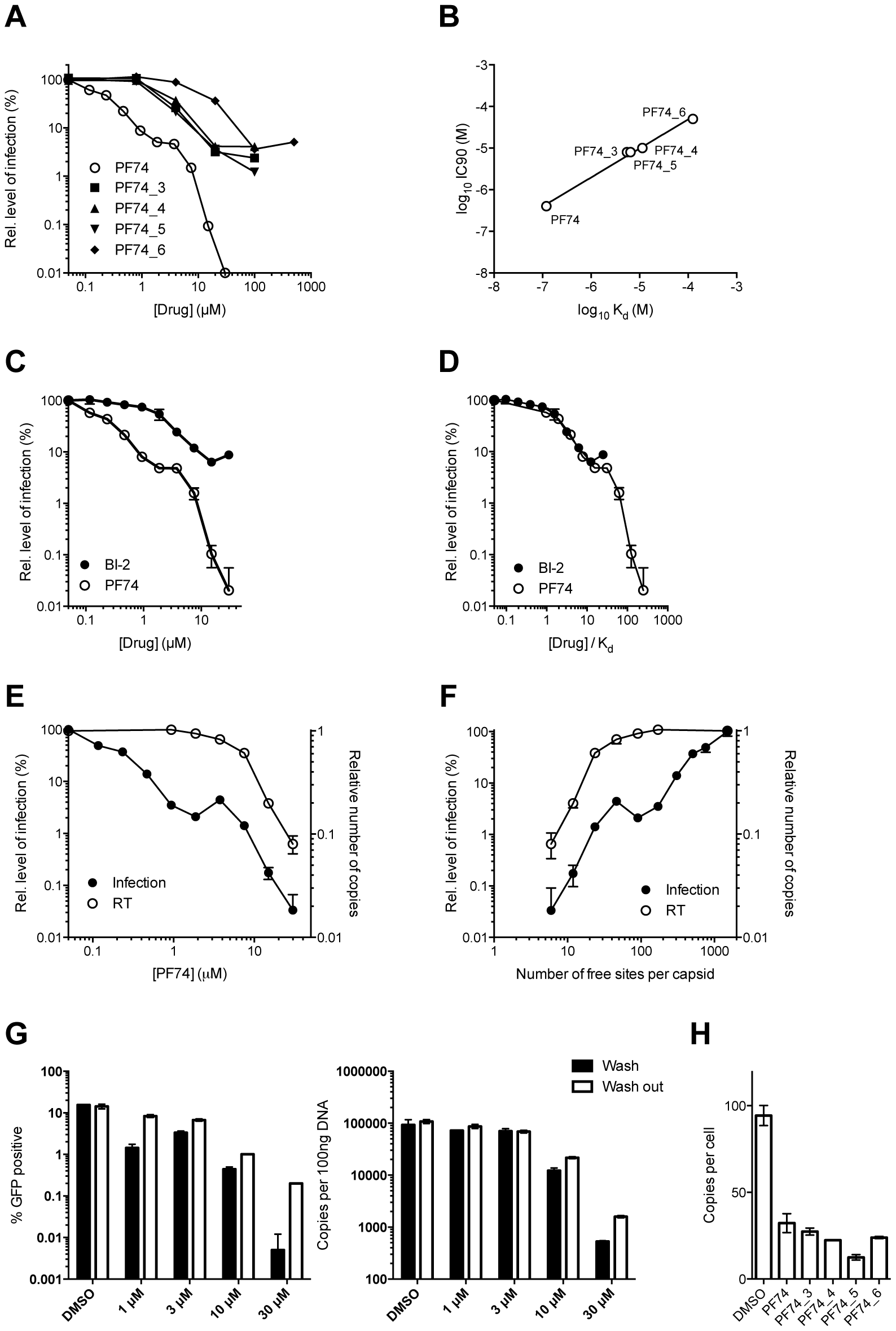 Inhibition of HIV-1 infection by BI-2, PF74 and PF74 derivatives.