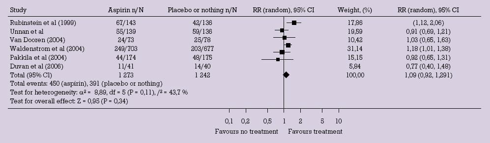 Porovnání klinických těhotenství ve skupině s nízkou dávkou aspirinu a skupině bez léčby [5].