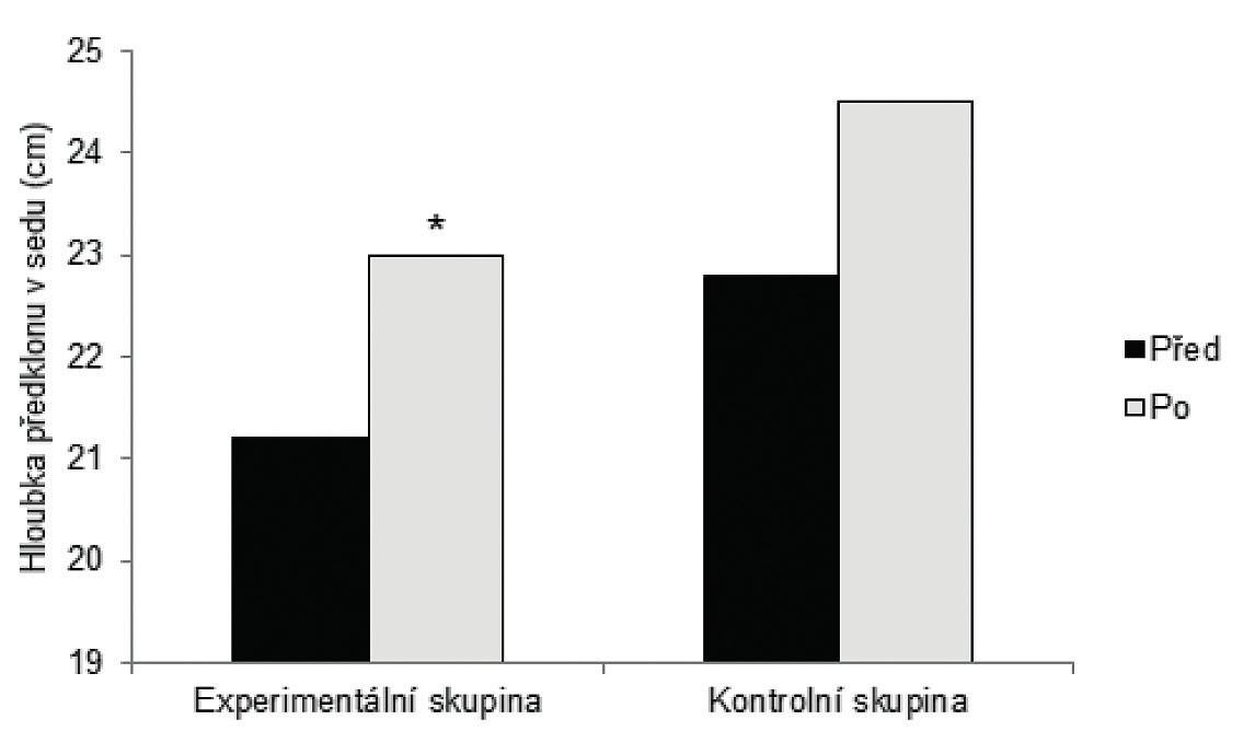 Průměrné hodnoty motorického testu  Hloubka předklonu v sedu u experimentální a porovnávací skupiny na počátku měření a po intervenci