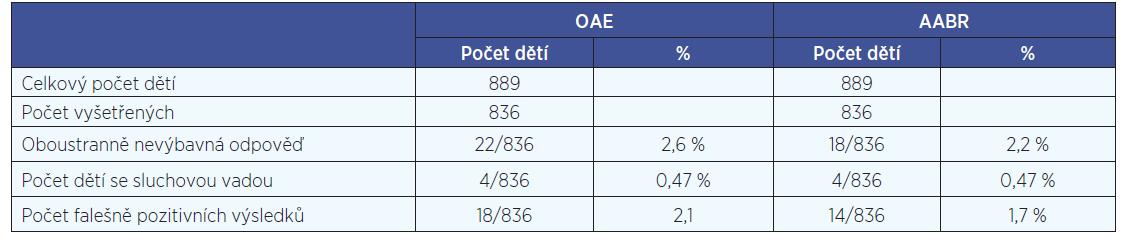 Výskyt sluchových vad u rizikových novorozenců a vyhodnocení falešně pozitivních výsledků vyšetření pomocí OAE a AABR za období 10/2012-2/2014