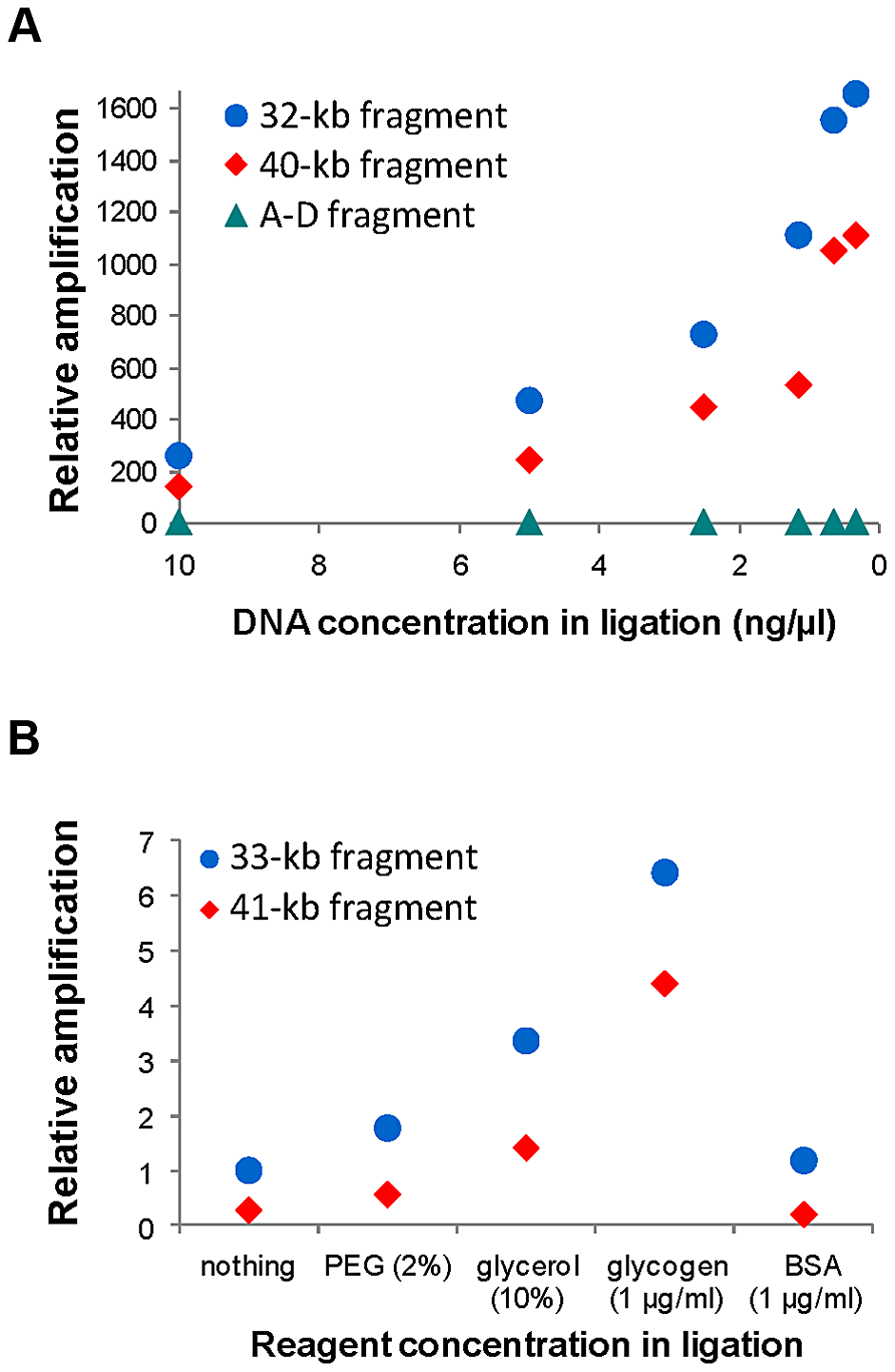 Quantification of self-ligation efficiency in iPCR with different DNA dilutions and different reagents.