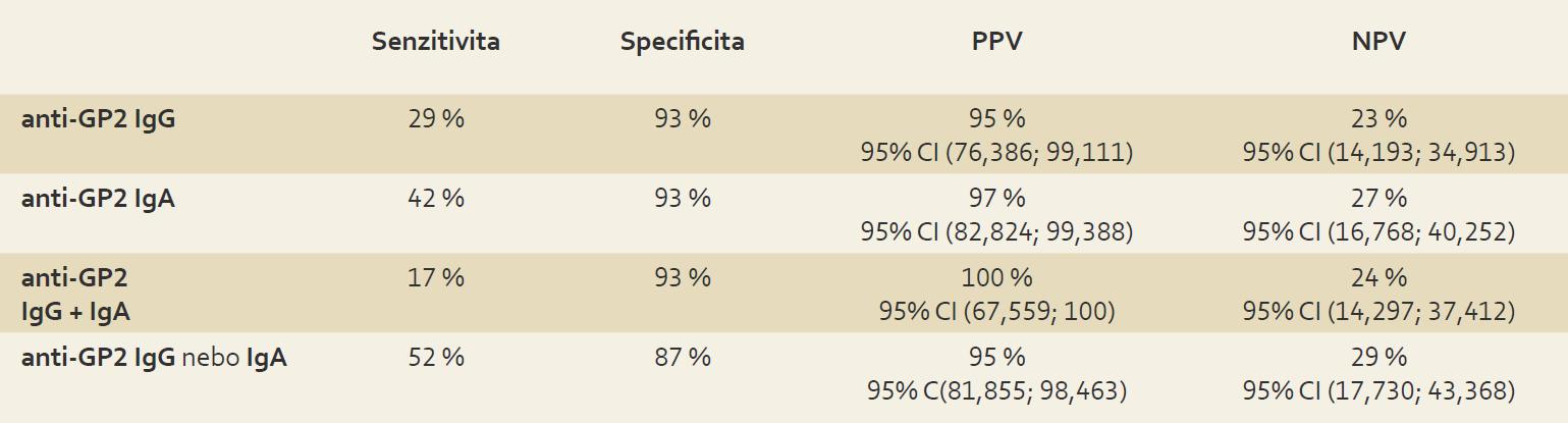 Senzitivita anti-GP2 IgG a IgA pro diagnózu CN , specificita ve vztahu CN k UC , pozitivní (PPV) a negativní (NPV) prediktivní hodnota. Tab. 4. Sensitivity of anti-GP2 IgG and IgA for CN diagnosis, specifity in relation to UC, positive (PPV) and negative (NPV) predictive values.
