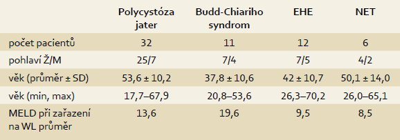 Charakteristika souboru. Tab. 1. Baseline patient characteristics.