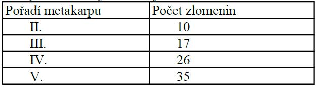 Počty zlomenin jednotlivých MTC