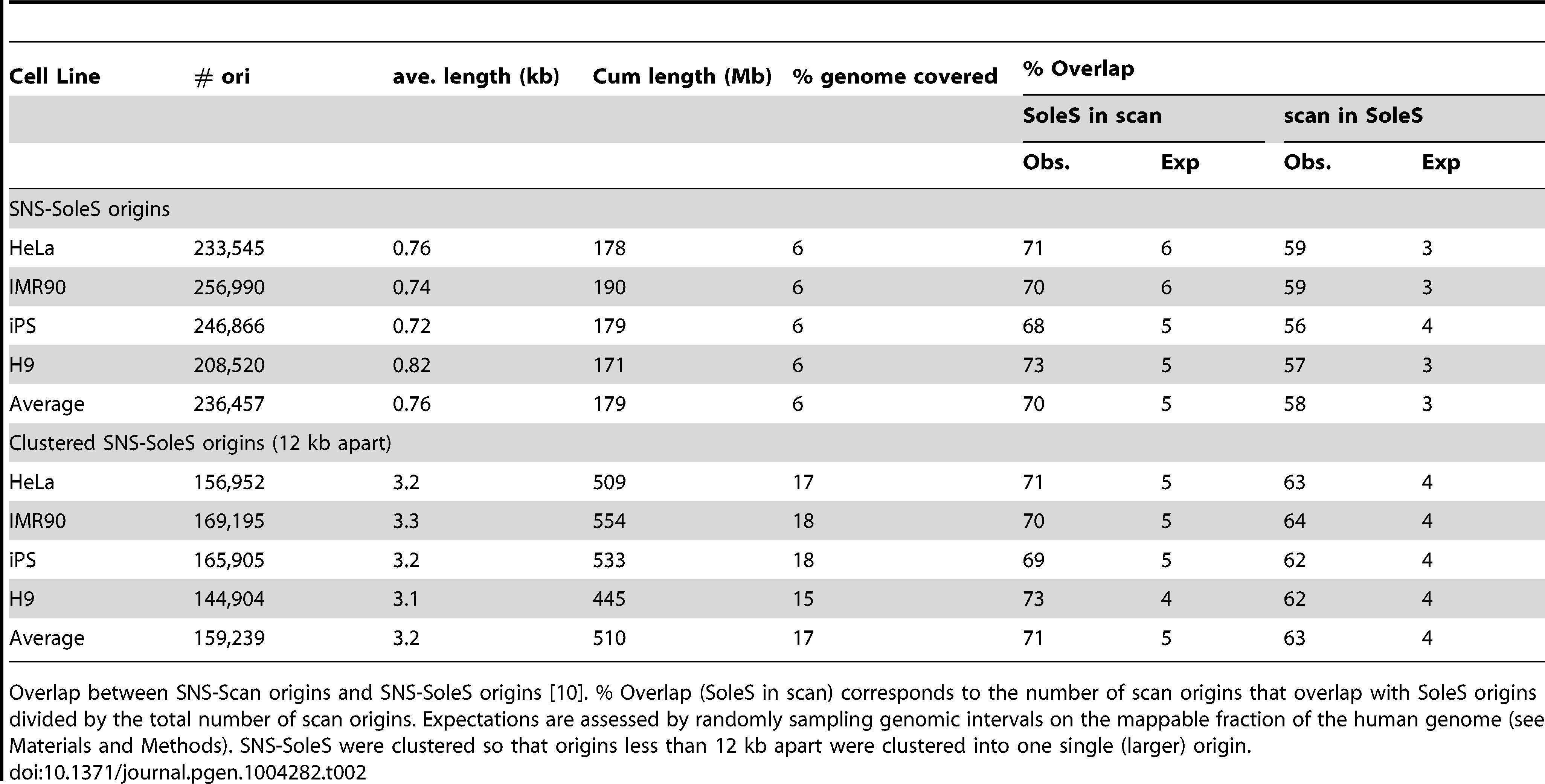 Comparison of SNS-scan origins and SNS-SoleS origins.
