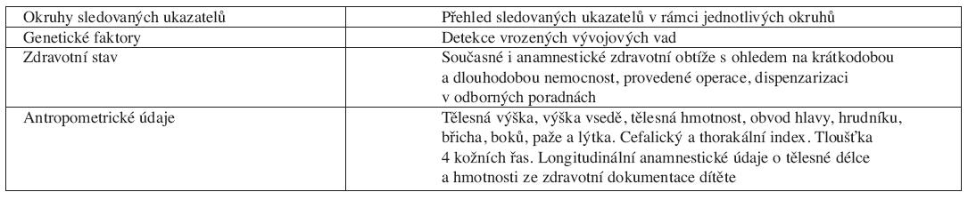 Ukazatele sledované podle standardizovaného dotazníku v rámci protokolu studie