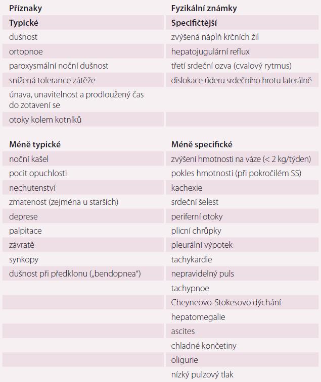 Příznaky a fyzikální známky typické pro srdeční selhání. Upraveno dle [1].