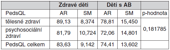 Aritmetické průměry, směrodatné odchylky a p-hodnota u zdravých a astmatických dětí hodnocené dle obecného dotazníku PedsQL<sup>TM</sup>