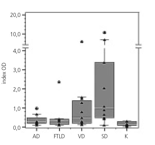 Hladiny anti-btcIII protilátek třídy IgG v séru podle skupin (AD – Alzheimerova choroba, FTLD – frontotemporální lobární degenerace, VD – vaskulární demence, SD – smíšená demence, K - kontrolní skupina). Na ose Y je vynesen index OD. Jednotlivá měření jsou zobrazena symbolem (▲). Box v grafu znázorňuje interkvartilové rozpětí dat, horizontální čára uvnitř boxu znázorňuje medián. Odlehlá pozorování jsou zvýrazněna kruhem (o) a extrémně odlehlé hodnoty jsou zvýrazněny hvězdičkou (*).