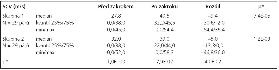 Statistické hodnocení rychlost vedení senzitivními vlákny (SCV).