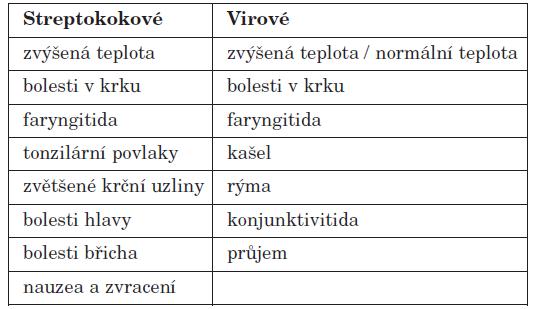Příznaky faryngitidy.