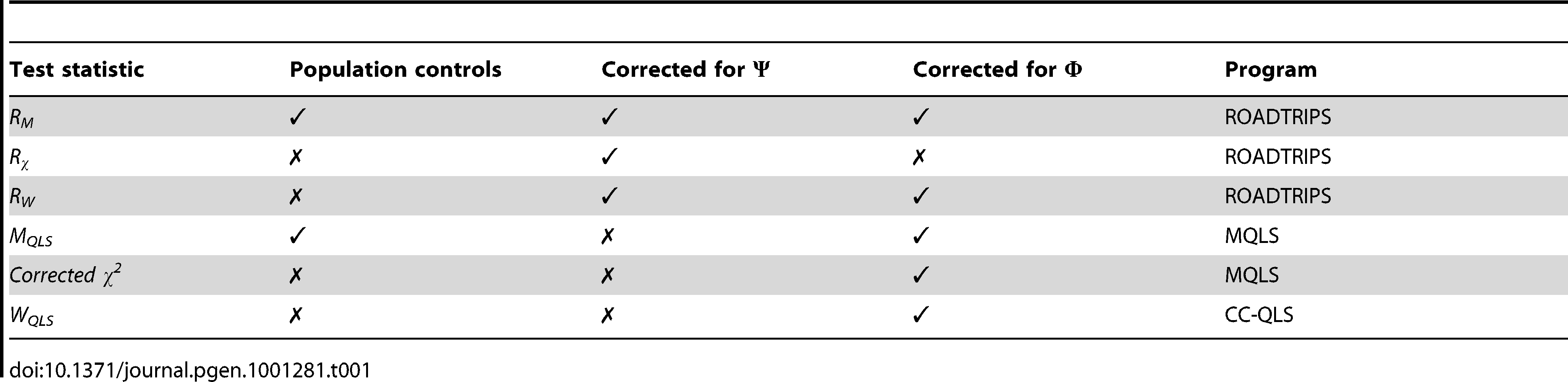 Summary of the test statistics used in the analysis.