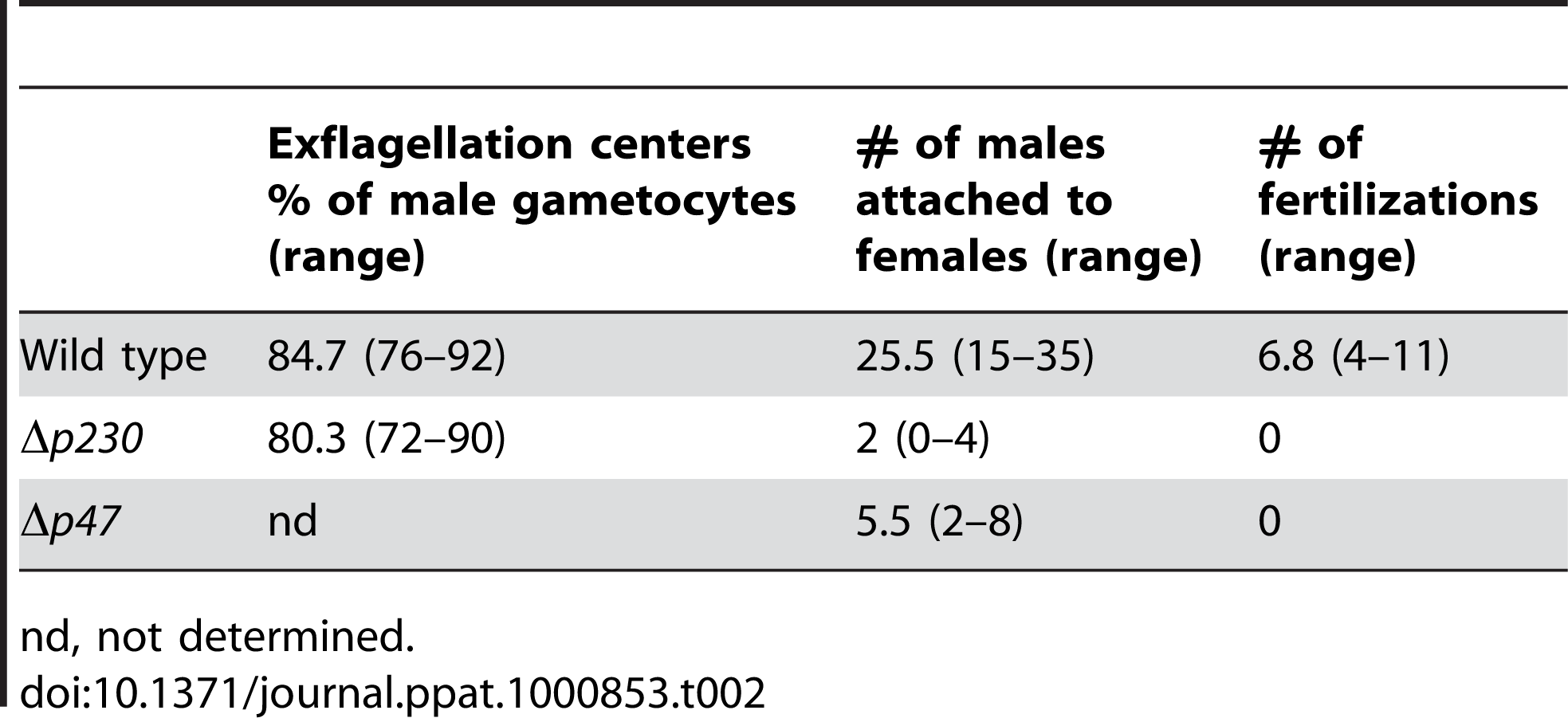 The interactions of Δ<i>p230</i> and Δ<i>p47</i> male gametes with red blood cells (exflagellation centres) and female gametes (attachment and fertilisation).