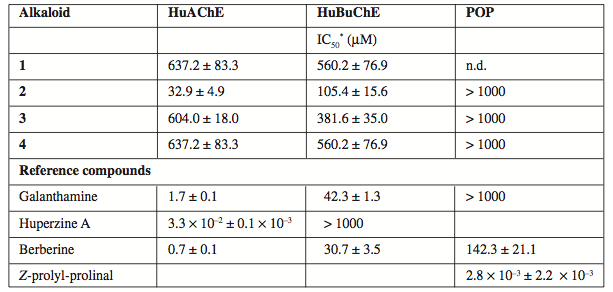HuAChE, HuBuChE and POP inhibition activity of the alkaloids isolated from Hydrastis canadensis extract