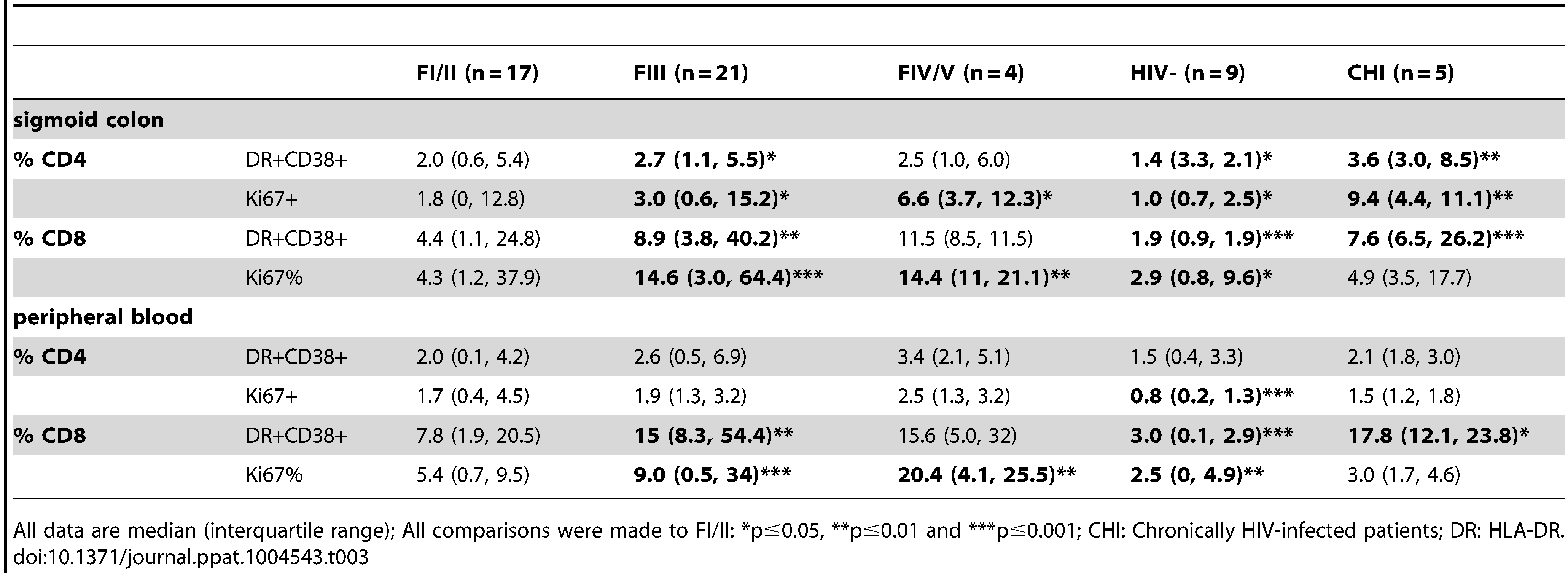 Percentage of activated (HLA-DR+CD38+) and cycling (Ki67+) CD4+ and CD8+ T cells in sigmoid colon and peripheral blood at baseline in HIV-, FI/II, FIII, FIV/V and CHI subjects.