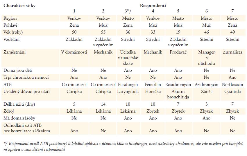 Charakteristiky respondentů s aktuální samoléčbou.