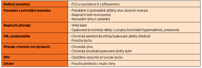 Anamnestická data vedoucí k podezření na PCD.