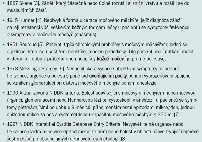 Vývoj definice intersticiální cystitidy.