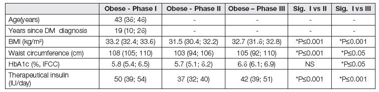 Characteristics of obese patients with diabetes mellitus type 1 during the weight reduction programme.