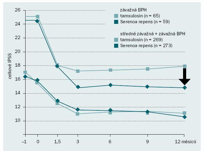 Serenoa repens vs. α blokátory. Převzato z [1,2].