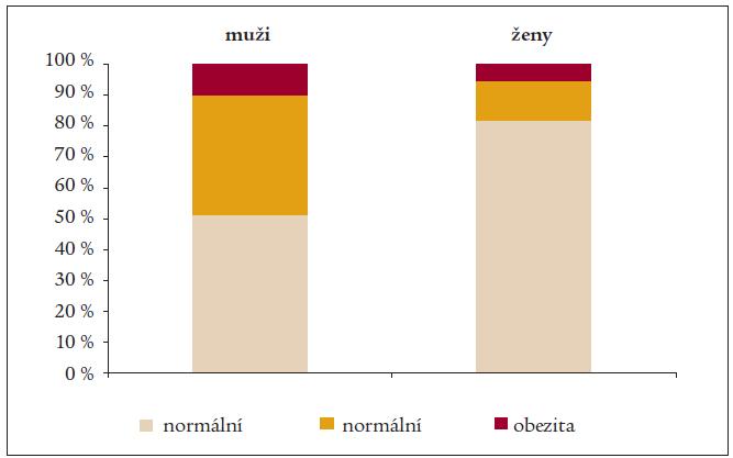 Výskyt nadváhy a obezity v souboru respondentů.