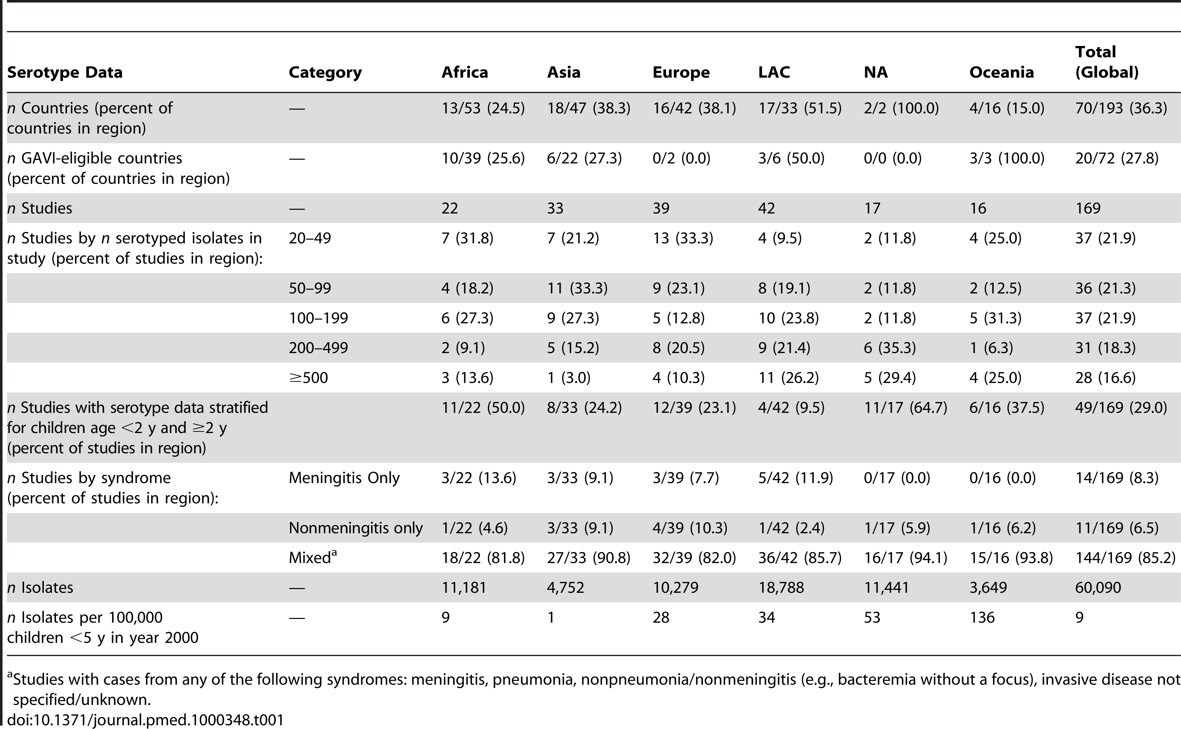 Summary of serotype data available for analysis.